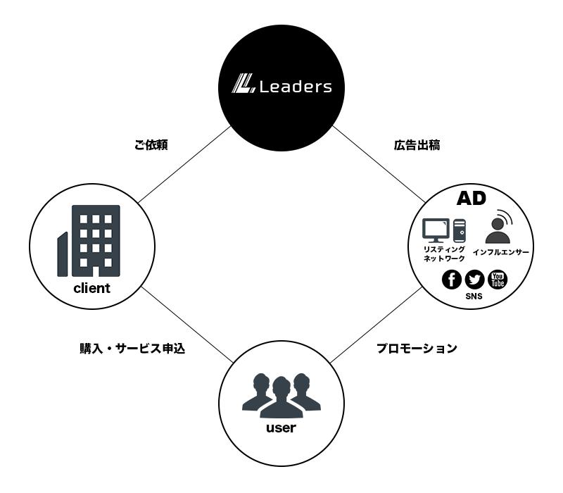 株式会社リーダーズ